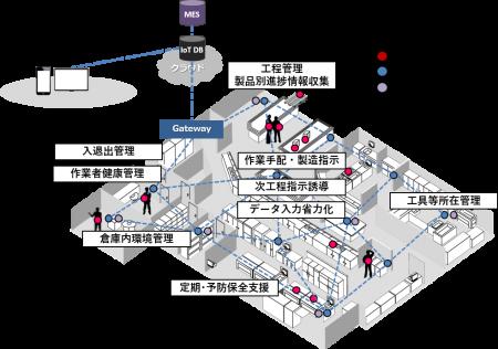 工場内ネットワーク