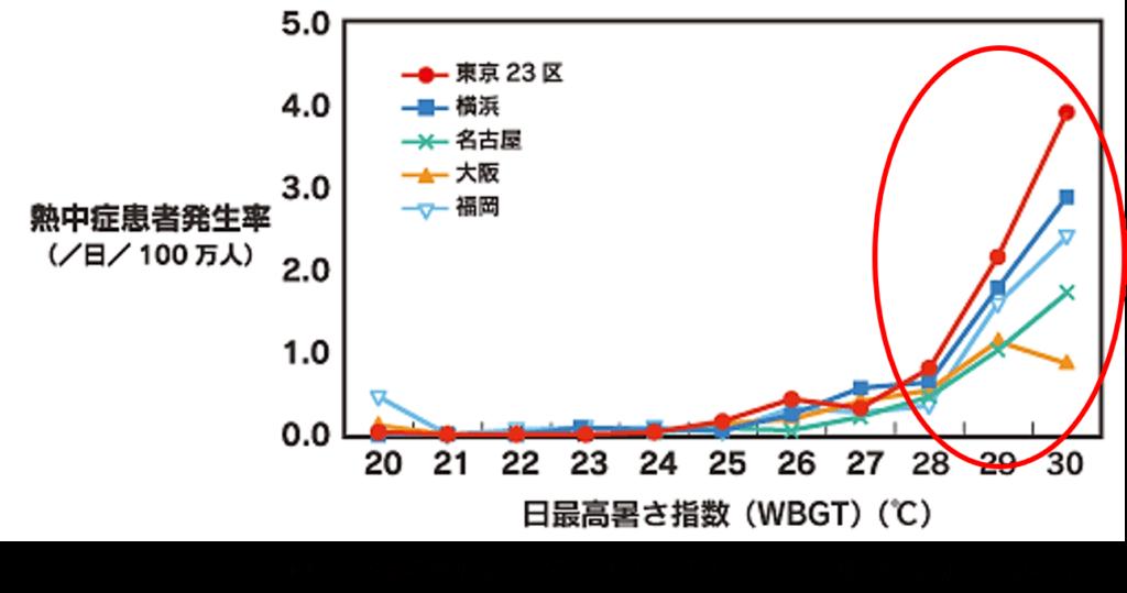 熱中症患者発生率とWBGT